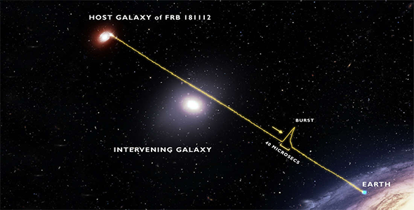 This illustration shows the radio signal from the fast radio burst FRB 181112 passing through the halo of a foreground galaxy on its way toward the telescopes that detected it on Earth. (Illustration © J. Josephides, Centre for Astrophysics and Supercomputing, Swinburne University of Technology)