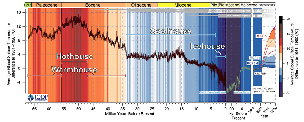 Past and future trends in global mean temperature spanning the last 66 million years, showing four distinctive climate states. (Credit: Westerhold et al., CENOGRID)