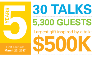 Kraw Lecture Series infographic: First lecture March 22, 2017; 5 years; 30 talks; 5,300 guests; largest gift inspired by a talk: $500K.